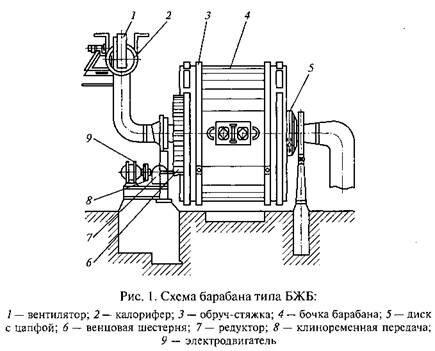 Аппараты физико-химической обработки материалов