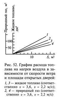 Экономия теплоты при эксплуатации производственных помещений
