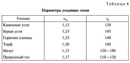 Энергетические показатели источников теплоснабжения