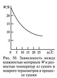 Интенсификация технологических процессов в кожевенном производстве