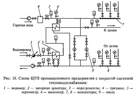Характеристика систем и источников теплоснабжения
