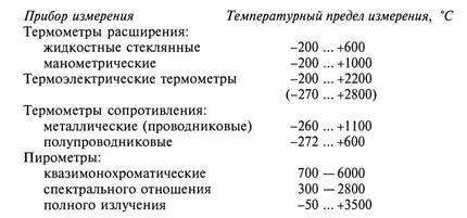 Классификация приборов контроля