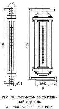 Расходомеры постоянного перепада давления