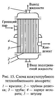 Теплообменные установки
